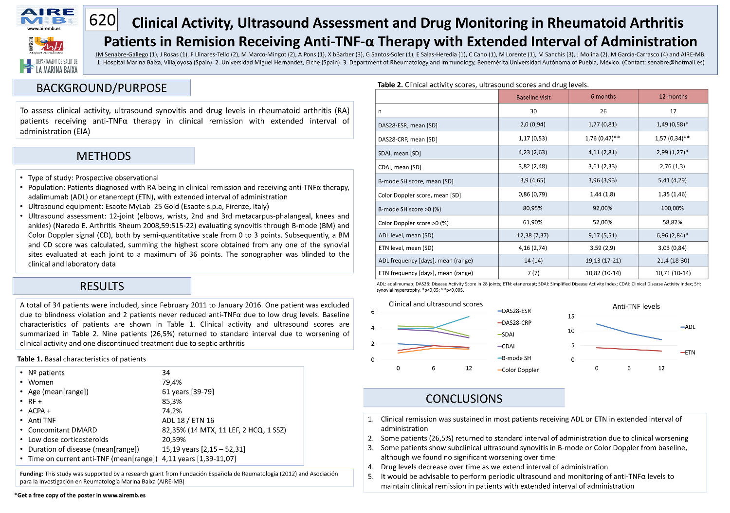 Clinical Activity, Ultrasound Assessment and Drug Monitoring in Rheumatoid Arthritis Patients in Remision Receiving Anti-TNF-α Therapy with Extended Interval of Administration