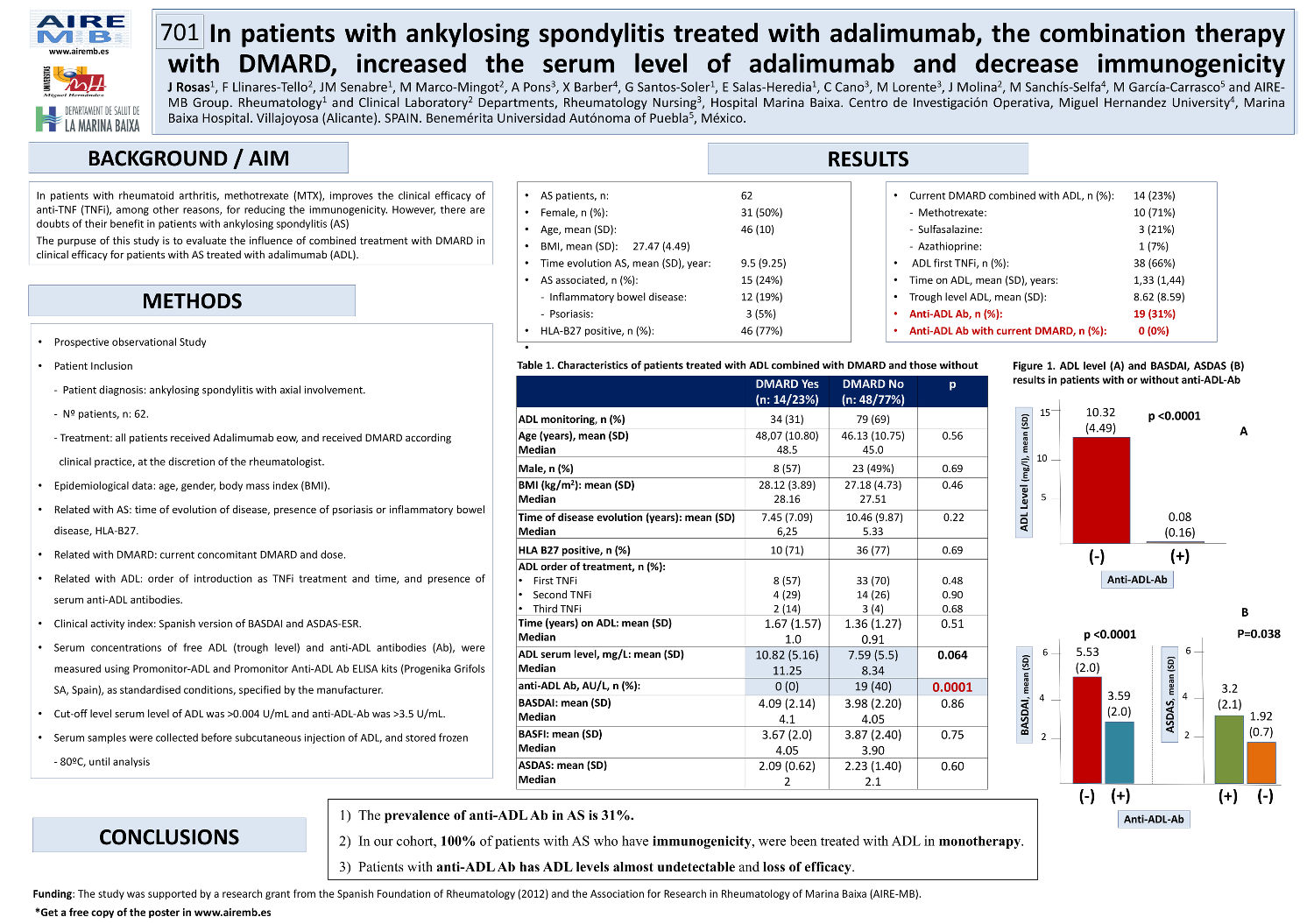 In Patients with Ankylosing Spondylitis Treated with Adalimumab, Combination Therapy with DMARD, Increase the Serum Level of Adalimumab and Decrease Immunogenicity