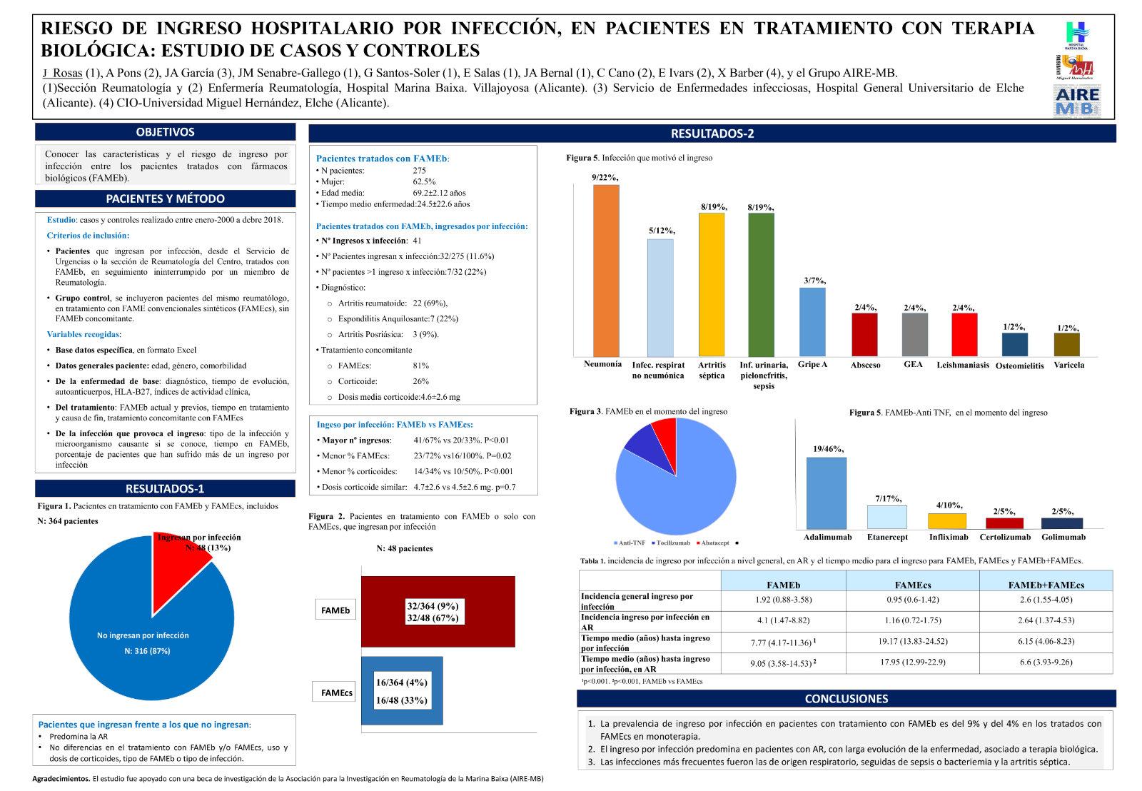 Riesgo de ingreso hospitalario por infección, en pacientes en tratamiento con terapia biológica: estudio de casos y controles