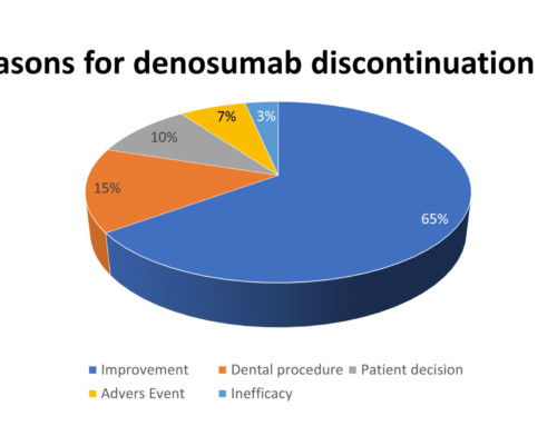 Clinical features associated with fragility fracture after discontinuation of treatment with denosumab: A case-control study