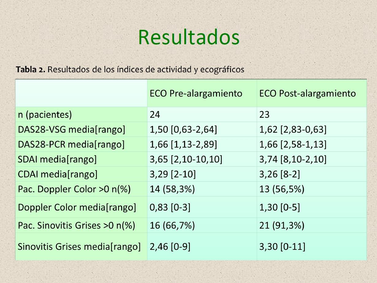 Prevalencia de sinovitis ecográfica en pacientes con AR y APs en tratamiento anti-TNF con pauta de administración alargada